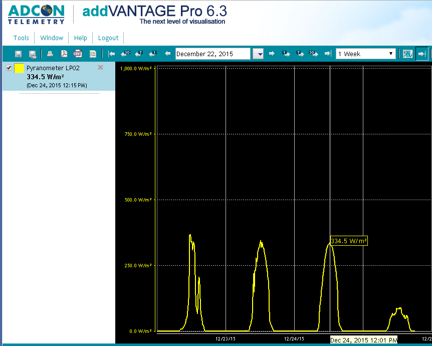 Diagrama intensității radiației solare furnizată de senzorul LP02